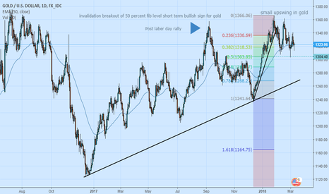 XAUUSD: let's cover all