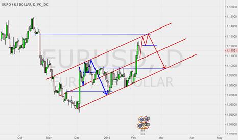EURUSD: Maybe happen again