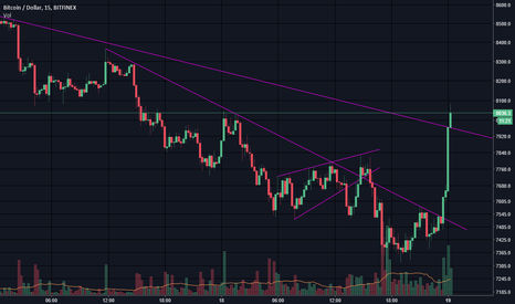 BTCUSD: Here comes another test #bitcoin #cryptocurrency #altcoins