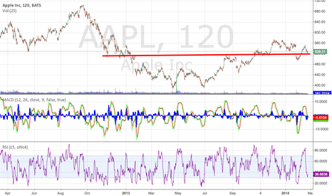 AAPL: Support looks good on the long view to me.
