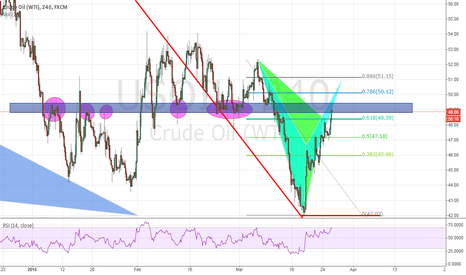 USOIL: OIL structure play with some potential patterns