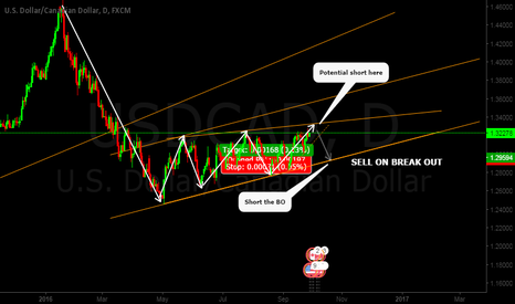 USDCAD: looking for next down impulse . waiting for BO