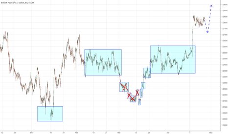 GBPUSD: whating provoacation after it long