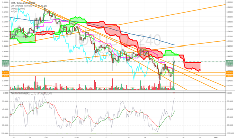 IOTUSD: IOTUSD could break up from here