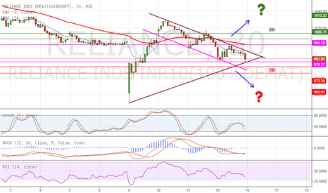 RELIANCE: Triangle formation on Reliance - Neutral