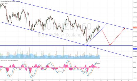 EURNZD: EURO/NZD H1 short opportunity