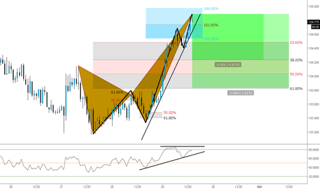 CHFJPY: (1h) Bearish Extended Crab Above the 161% extension