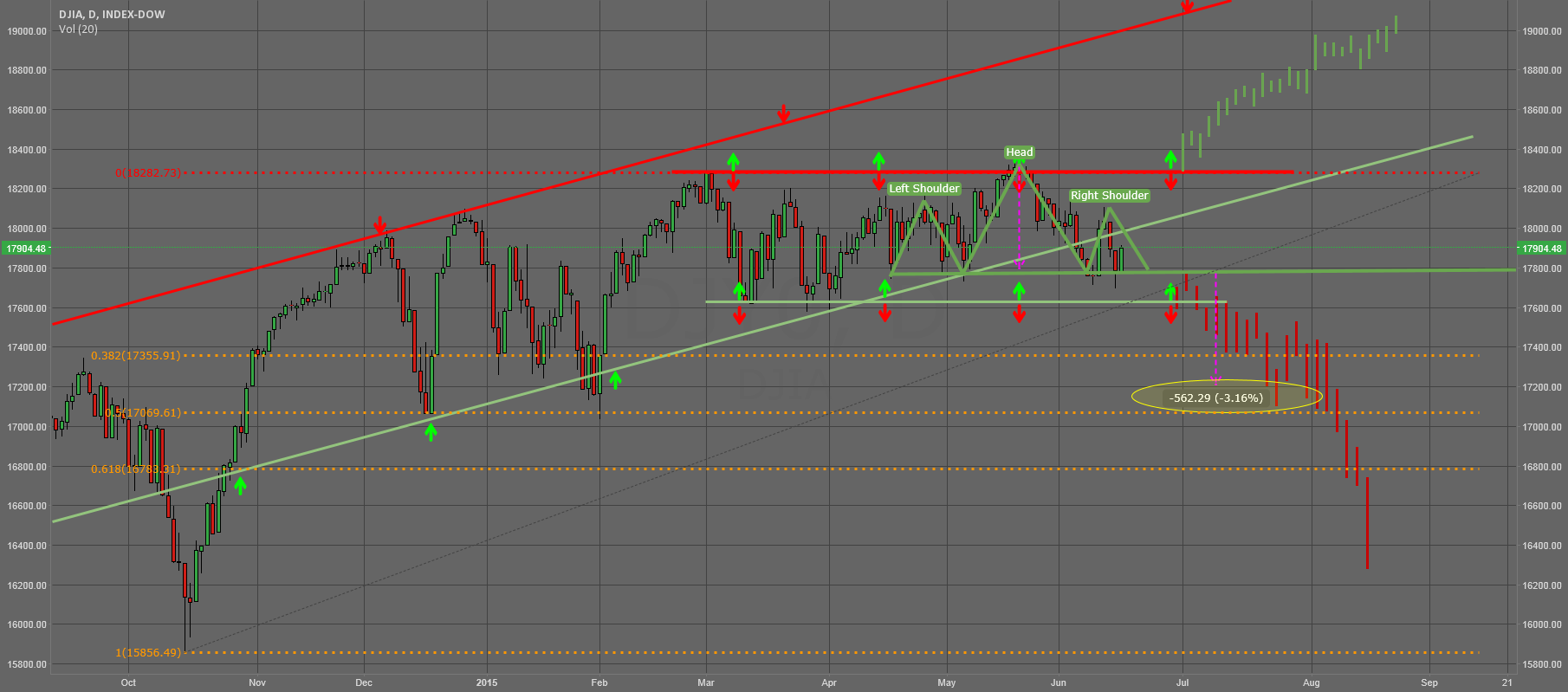 DJIA caught in the Box - forming a bearish Head & Shoulder???