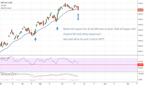 NIFTY: NIFTY - Crucial Week Ahead