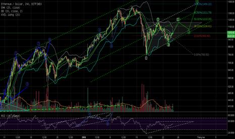 ETHUSD: Giá đang tạo thành tam giác và sẽ sớm rõ xu hướng trong tuần này