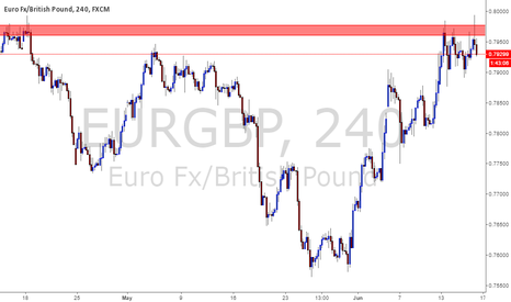EURGBP: EURGBP.  Price raided into daily order block , Short opportunity