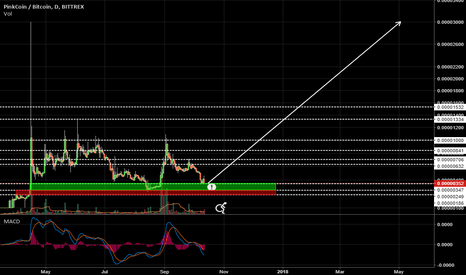 PINKBTC: Pink is a buy at this levels.