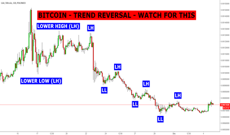 LSKBTC: BITCOIN - TREND REVERSAL - WATCH FOR THIS