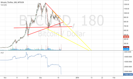 BTCUSD: 3h symm. triangel before and pennant now