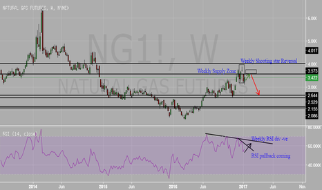 NG1!: NATURAL GAS weekly chart are we going for pullback