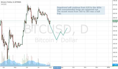 BTCUSD: Bearish on Bitcoin in August