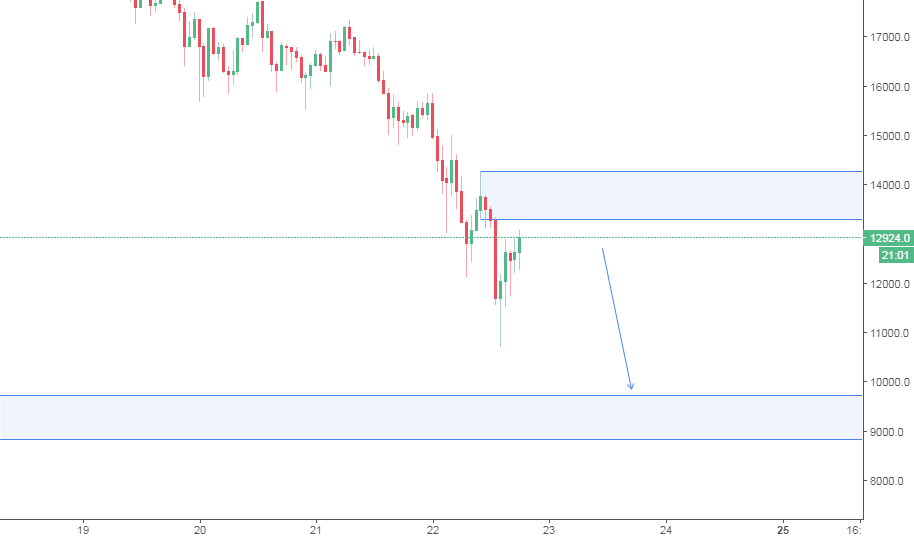 BTC/USD SHORT