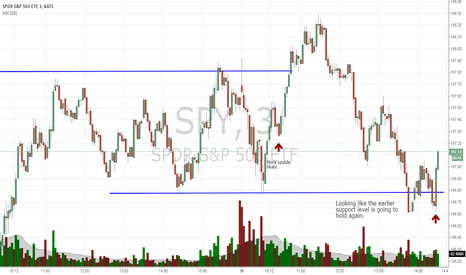 SPY: Looks like the earlier support level is going to hold.
