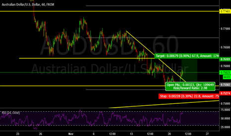 AUDUSD: 51 : Buy on dip with the divergence and support zone