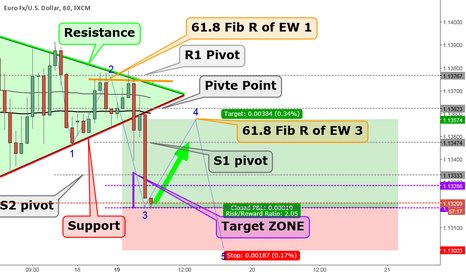 EURUSD: EURUSD 4th Wave correction