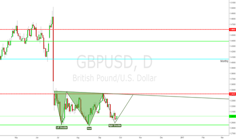 GBPUSD: Heads and Shoulders