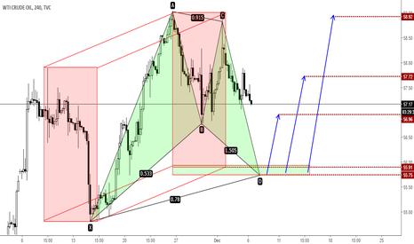 USOIL: USOIL - potential AB=CD + harmonic pattern