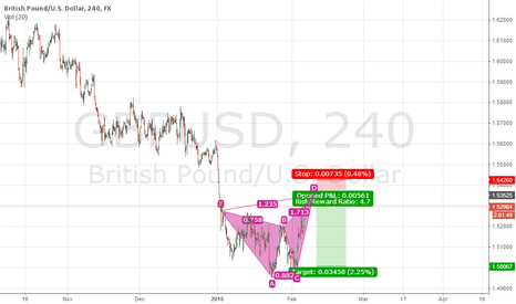 GBPUSD: Be patient to short GBPUSD.