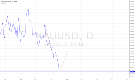 XAUUSD: gold prediction 4aug