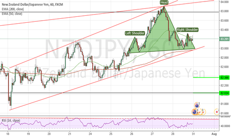 NZDJPY: Possible H&S NZDJPY