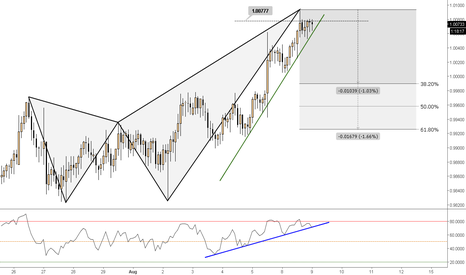 AUDCAD: (2h) Testing Software - Bearish Butterfly