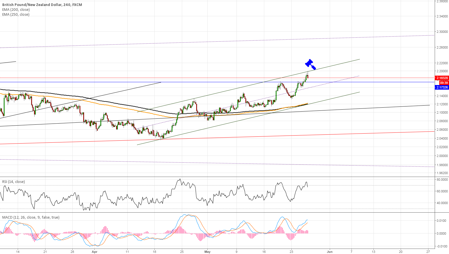 #GBPNZD Short, I'm already in.