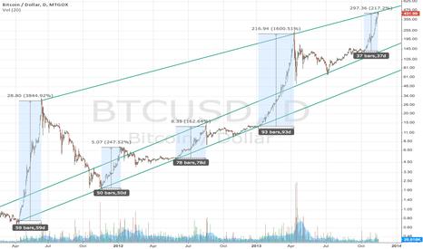 BTCUSD: Bitcoin USD