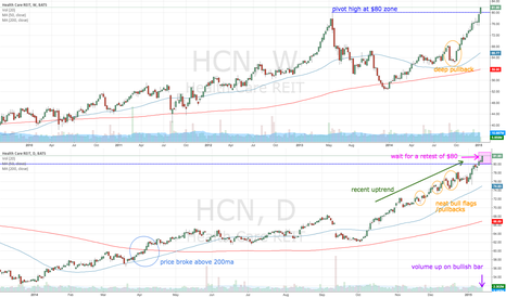 HCN: HCN waiting for retest of $80