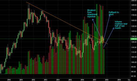 XAUUSD: Gold: Too early to rejoice