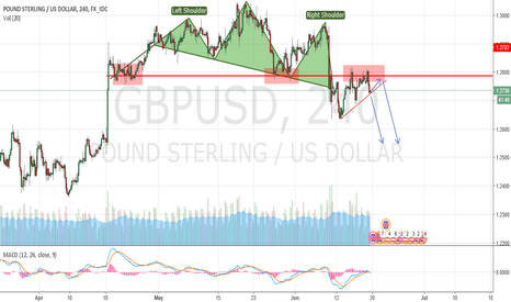 GBPUSD: head and shoulder in GBP? could give a great short...