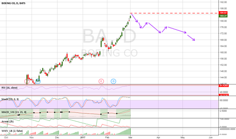 BA: BA is overbought on daily