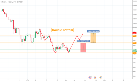 BTCUSD: bitcoin Double Bottom 03-18 07:42