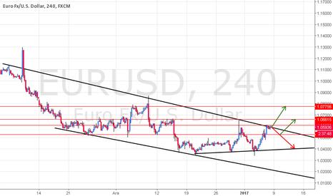 EURUSD: EURUSD Yukarı mı Aşağı mı?