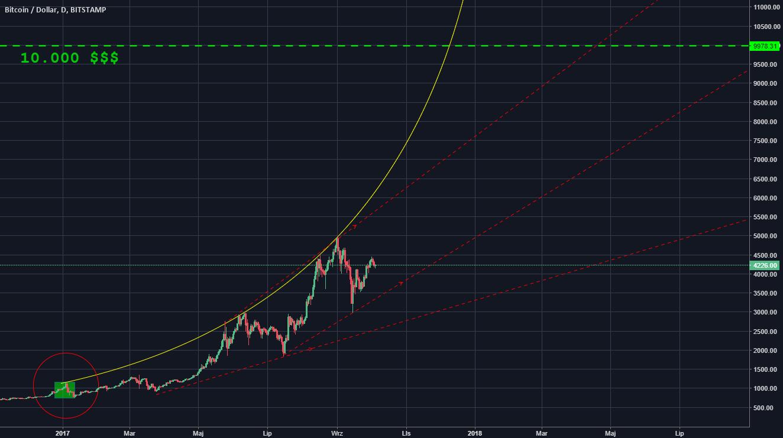 Kiedy Bitcoin będzie kosztował 10.000$ ?