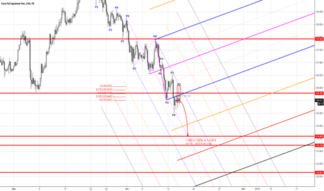 EURJPY: Short Entry for EJ
