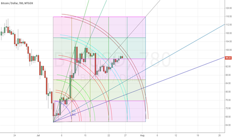 BTCUSD: 2nd try to get a gann square to publish correctly