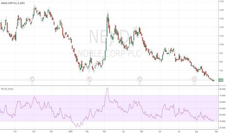 NE: NOBLE CORP (NE) very good shape technically and fundamentally