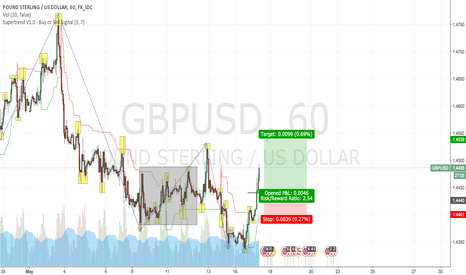 GBPUSD: GBPUSD —Trend Trading [May 17]