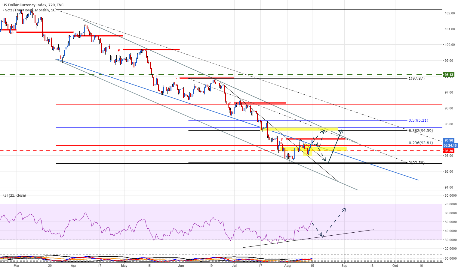 DXY m piv