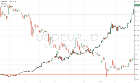 USDEUR: Using Leveraged USDEUR QE Pair to Supercharge Outlook on Bitcoin