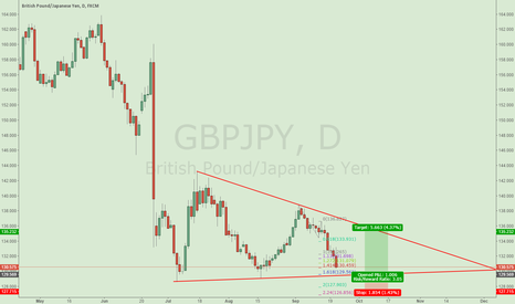 GBPJPY:  Good opportunity 2 long GBPJPY