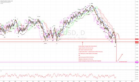 GBPUSD: GBPUSD opportunity still there