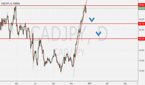 CADJPY: Cad/Jpy Heading along way down