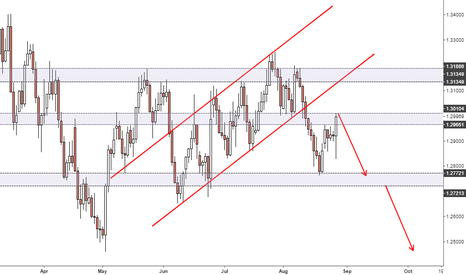 USDCAD: USDCAD TREND CHANNEL BREAKOUT - POSSIBLE SHORT