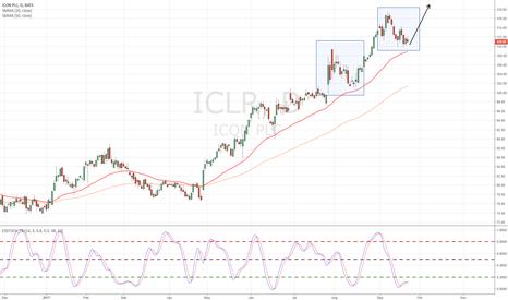 ICLR: OS on uptrend